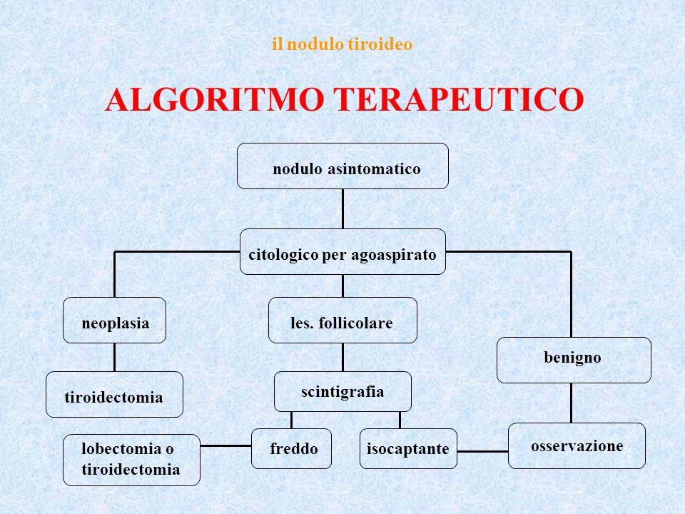 il nodulo tiroideo ALGORITMO TERAPEUTICO nodulo asintomatico citologico per agoaspirato neoplasiales. follicolare benigno tiroidectomia scintigrafia o