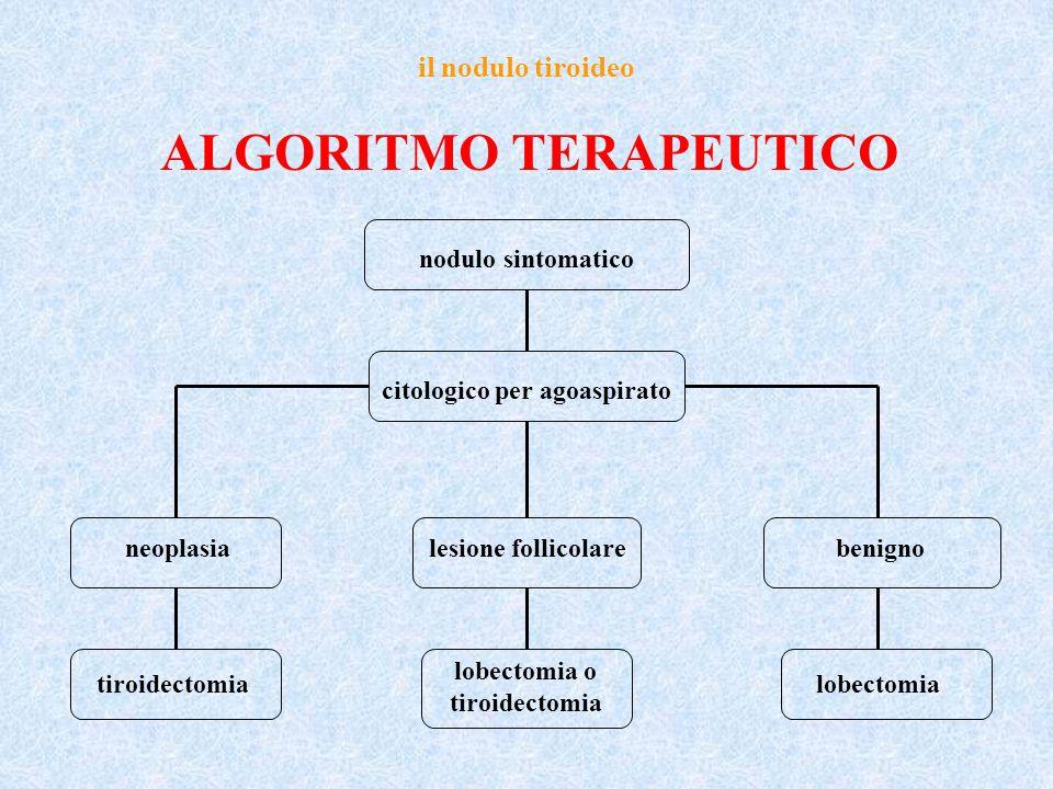il nodulo tiroideo ALGORITMO TERAPEUTICO nodulo sintomatico citologico per agoaspirato neoplasialesione follicolarebenigno tiroidectomia lobectomia o