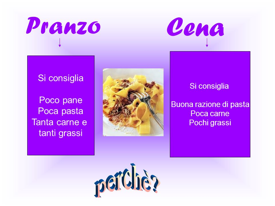 Pranzo Cena Si consiglia Poco pane Poca pasta Tanta carne e tanti grassi Si consiglia Buona razione di pasta Poca carne Pochi grassi