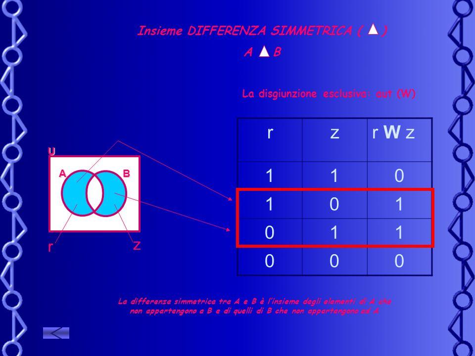 Insieme DIFFERENZA SIMMETRICA ( ) A B La differenza simmetrica tra A e B è linsieme degli elementi di A che non appartengono a B e di quelli di B che