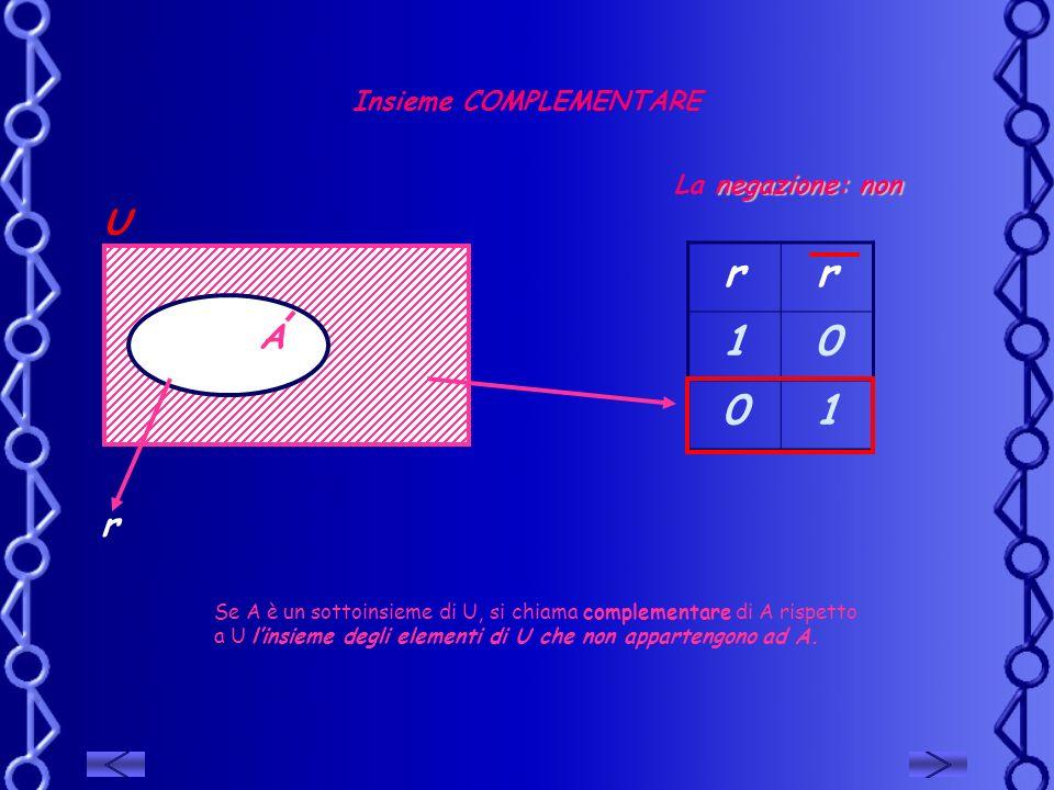 Insieme COMPLEMENTARE U negazione: non La negazione: non rr 10 01 r A Se A è un sottoinsieme di U, si chiama complementare di A rispetto a U linsieme