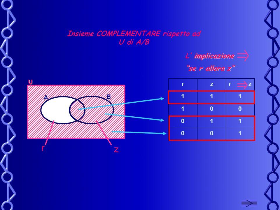 Insieme COMPLEMENTARE rispetto ad U di A/B implicazione L implicazione se r allora z U r z A B rzr z 111 100 011 001
