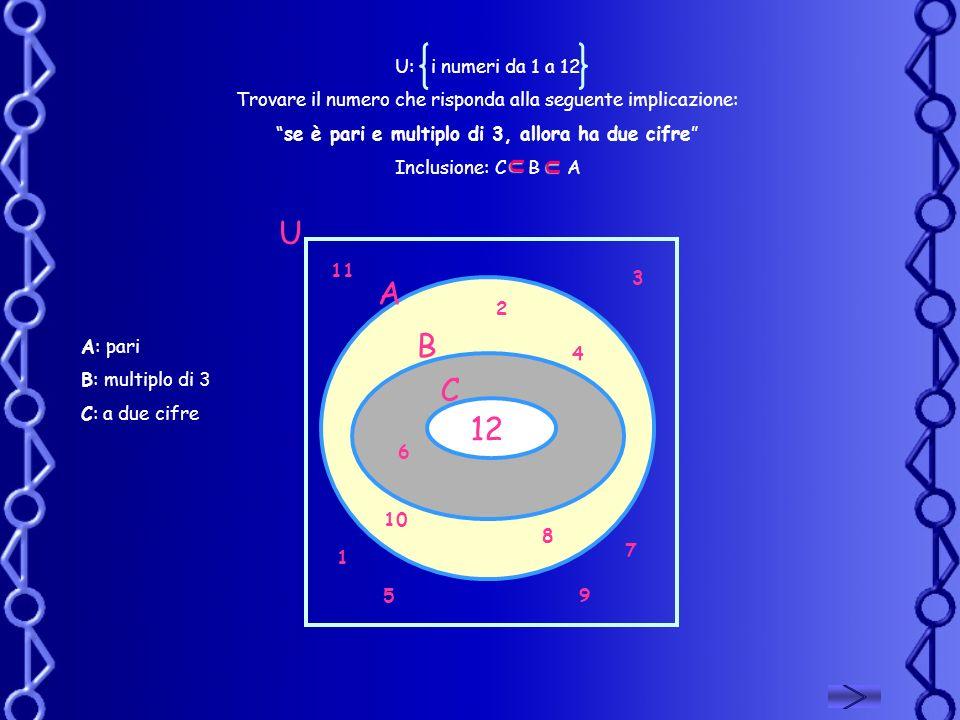 U: i numeri da 1 a 12 Trovare il numero che risponda alla seguente implicazione: se è pari e multiplo di 3, allora ha due cifre Inclusione: C B A U U
