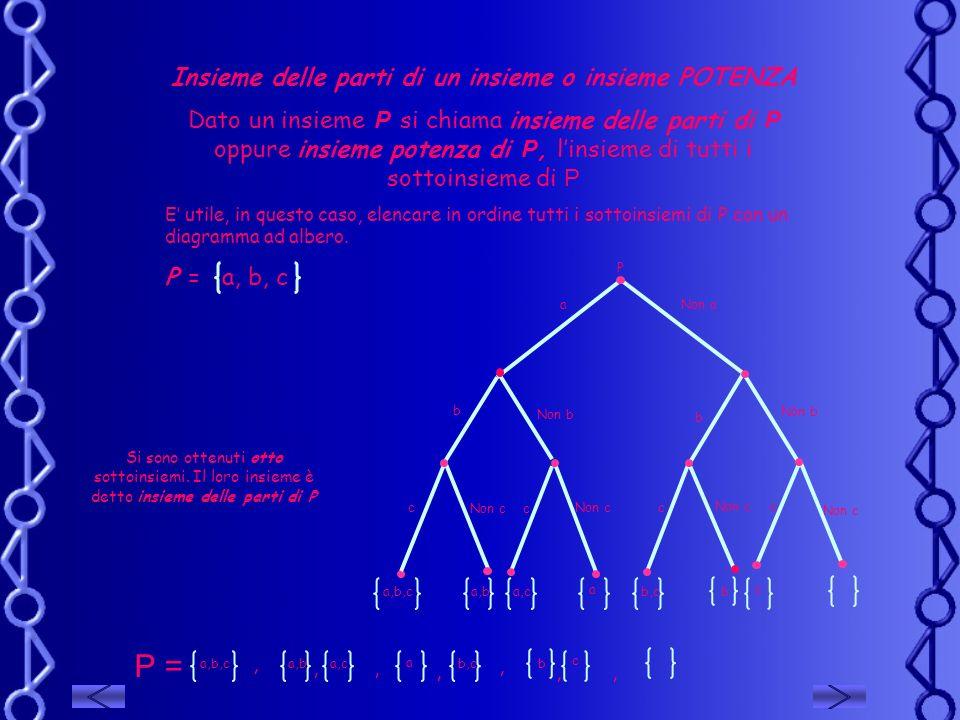 Insieme delle parti di un insieme o insieme POTENZA Dato un insieme P si chiama insieme delle parti di P oppure insieme potenza di P, linsieme di tutt
