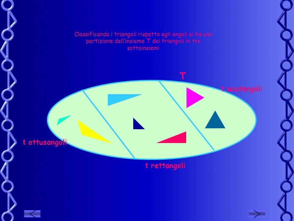 Classificando i triangoli rispetto agli angoli si ha una partizione dellinsieme T dei triangoli in tre sottoinsiemi T t acutangoli t rettangoli t ottu