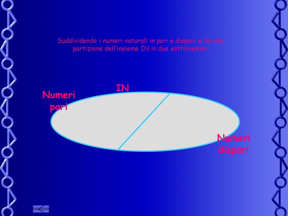 Suddividendo i numeri naturali in pari e dispari si ha una partizione dellinsieme IN in due sottoinsiemi: IN Numeri pari Numeri dispari