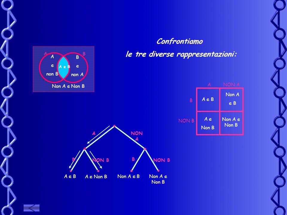 Confrontiamo le tre diverse rappresentazioni: ANON A NON B B B A e Non B A e BNon A e BNon A e Non B A B A e non B B e non A A e B Non A e Non B ANON