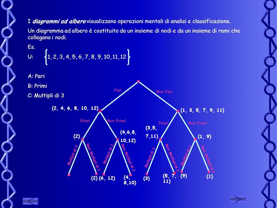 I diagrammi ad albero visualizzano operazioni mentali di analisi e classificazione. Un diagramma ad albero è costituito da un insieme di nodi e da un
