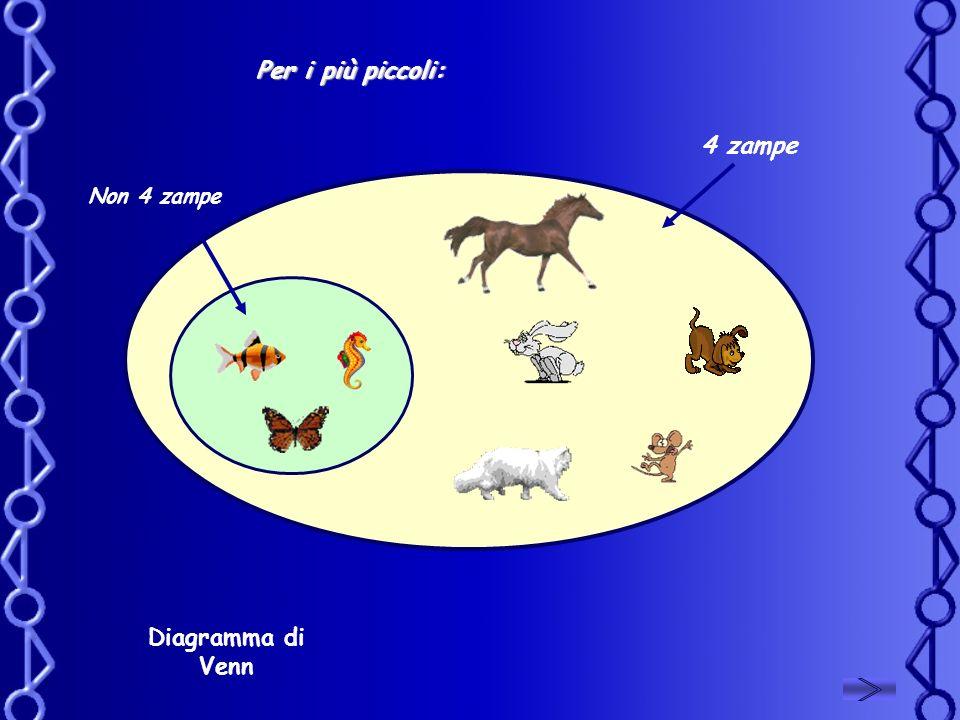 4 zampe Non 4 zampe Per i più piccoli: Diagramma di Venn