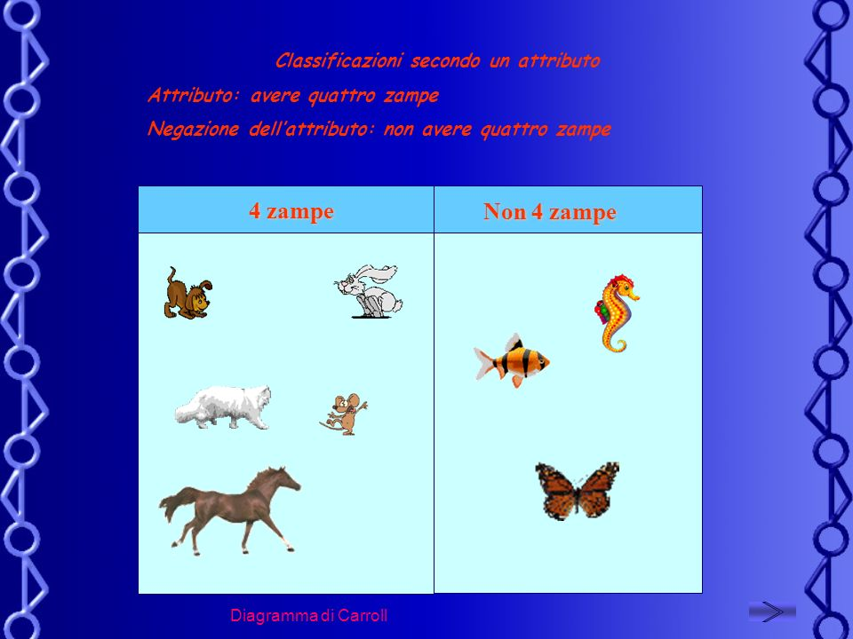 4 zampe Classificazioni secondo un attributo Attributo: avere quattro zampe Negazione dellattributo: non avere quattro zampe Non 4 zampe Diagramma di