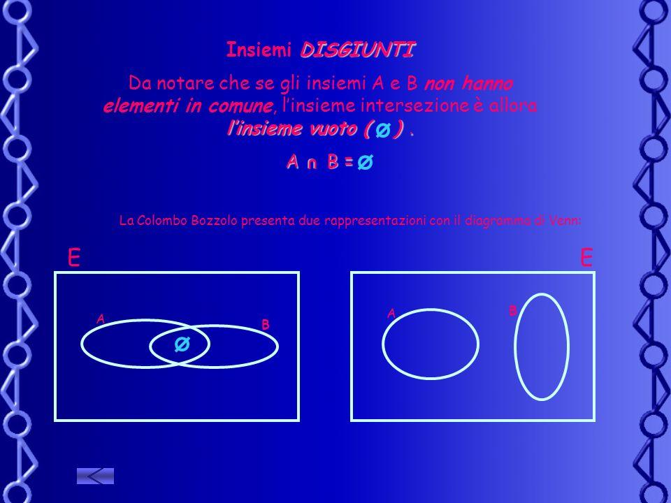 DISGIUNTI Insiemi DISGIUNTI linsieme vuoto ( ). Da notare che se gli insiemi A e B non hanno elementi in comune, linsieme intersezione è allora linsie
