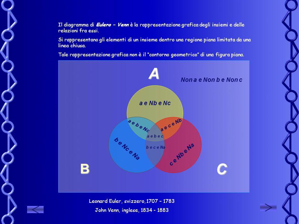 b e Nc e Na a e b e Nc b e c e Na a e c e Nb a e b e c a e Nb e Nc c e Nb e Na Non a e Non b e Non c Il diagramma di Eulero – Venn è la rappresentazio