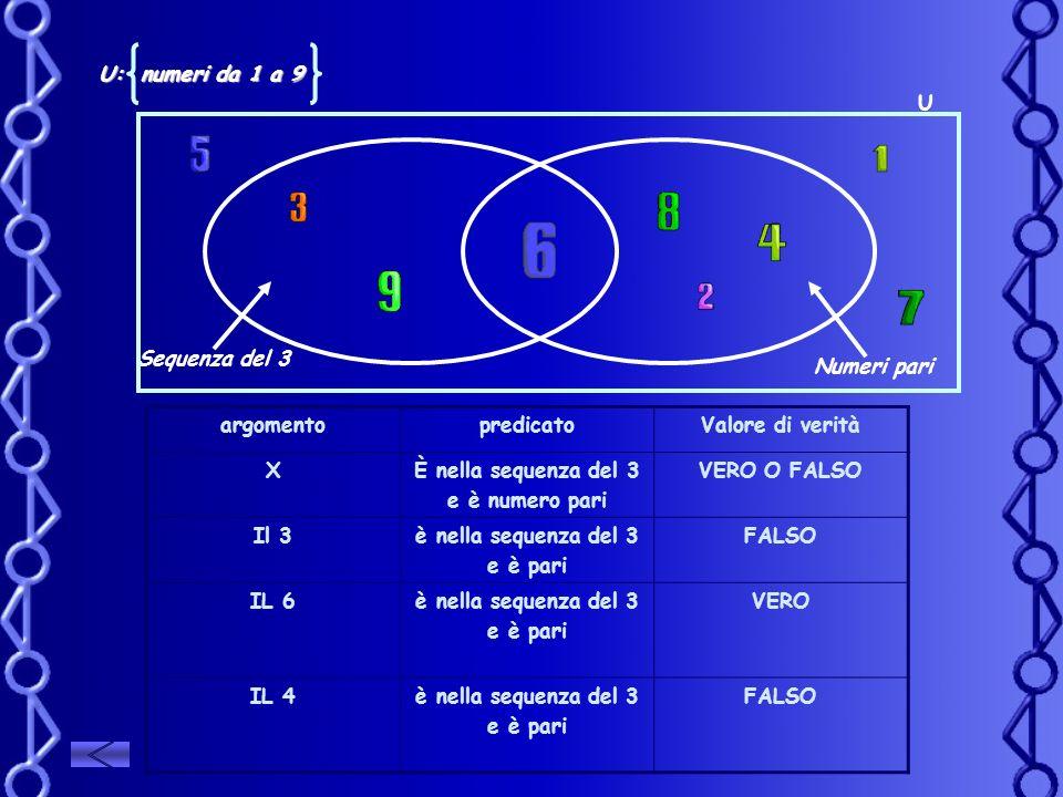 Sequenza del 3 Numeri pari U: numeri da 1 a 9 argomentopredicatoValore di verità XÈ nella sequenza del 3 e è numero pari VERO O FALSO Il 3è nella sequ