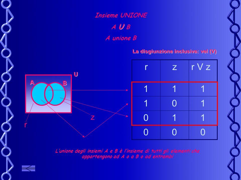 Insieme UNIONE U A U B A unione B U B A La disgiunzione inclusiva: vel (V) rzr V z 111 101 011 000 z r Lunione degli insiemi A e B è linsieme di tutti