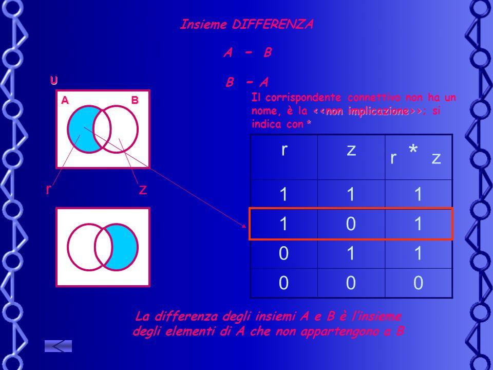 Insieme DIFFERENZA A - B B - A rz r * z 111 101 011 000 > * Il corrispondente connettivo non ha un nome, è la >; si indica con * AB U rz La differenza
