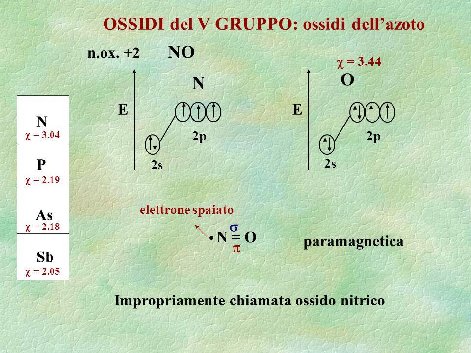 OSSIDI del V GRUPPO: ossidi dellazoto N P As Sb = 3.04 = 2.19 = 2.18 = 2.05 N E 2s 2p n.ox. +2 NO E 2s 2p O = 3.44 N = O elettrone spaiato paramagneti