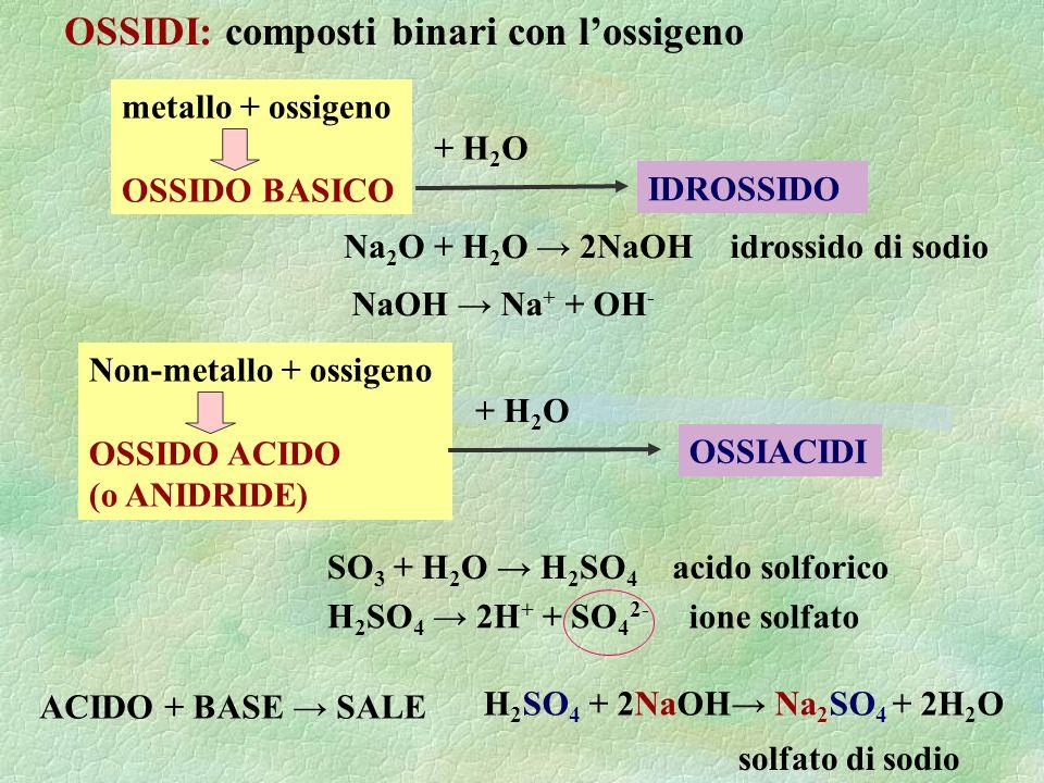 OSSIDI: composti binari con lossigeno ACIDO + BASE SALE SO 3 + H 2 O H 2 SO 4 metallo + ossigeno OSSIDO BASICO + H 2 O IDROSSIDO NaOH Na + + OH - Na 2