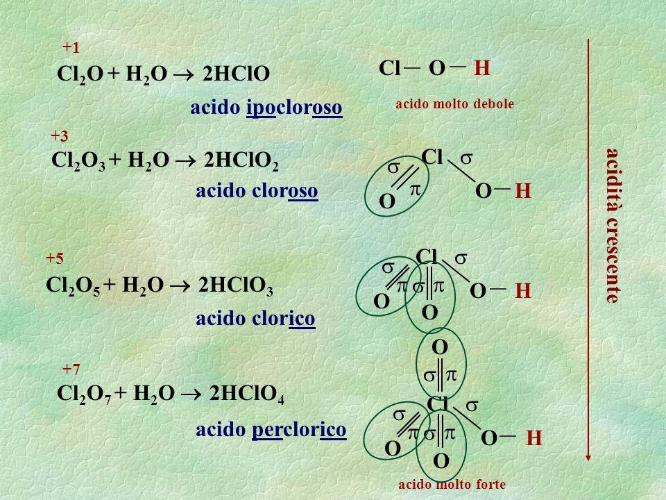 Cl 2 O + H 2 O 2HClO acido ipocloroso Cl O H Cl 2 O 3 + H 2 O 2HClO 2 acido cloroso Cl 2 O 5 + H 2 O 2HClO 3 acido clorico Cl 2 O 7 + H 2 O 2HClO 4 ac