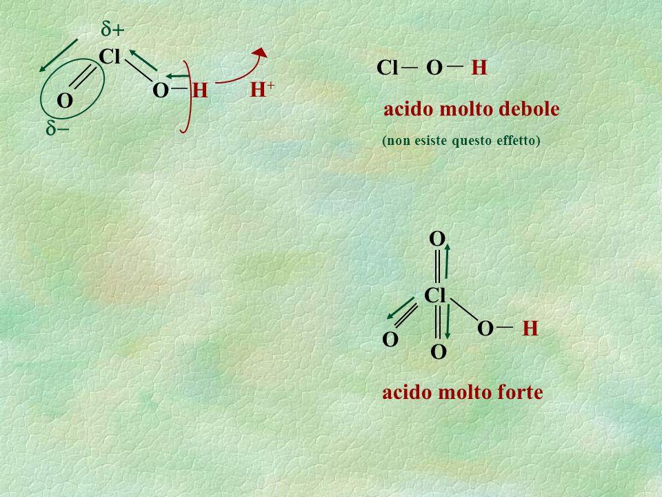 O H O Cl H+H+ Cl O H acido molto debole (non esiste questo effetto) O H acido molto forte O Cl O O