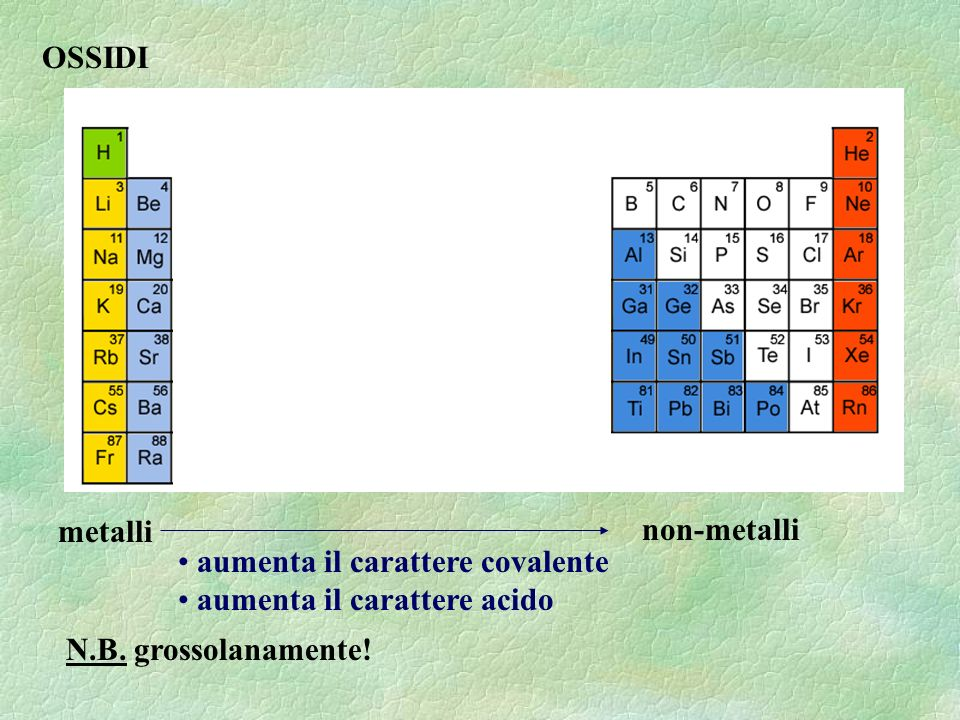 N.B. grossolanamente! metalli non-metalli aumenta il carattere covalente aumenta il carattere acido OSSIDI