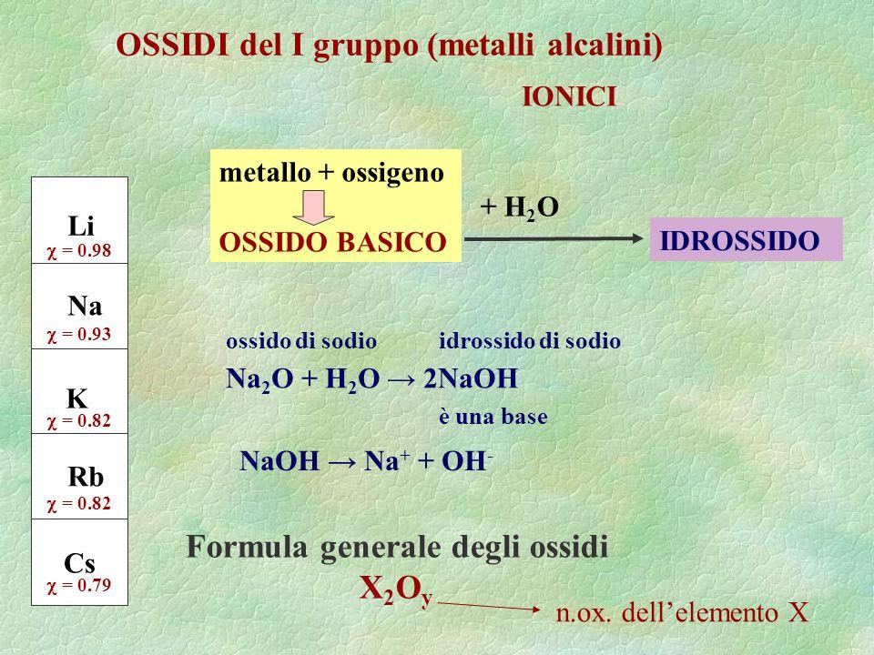 OSSIDI del I gruppo (metalli alcalini) Li Na K Rb Cs = 0.98 = 0.93 = 0.82 = 0.79 Na 2 O + H 2 O 2NaOH NaOH Na + + OH - IONICI ossido di sodio metallo