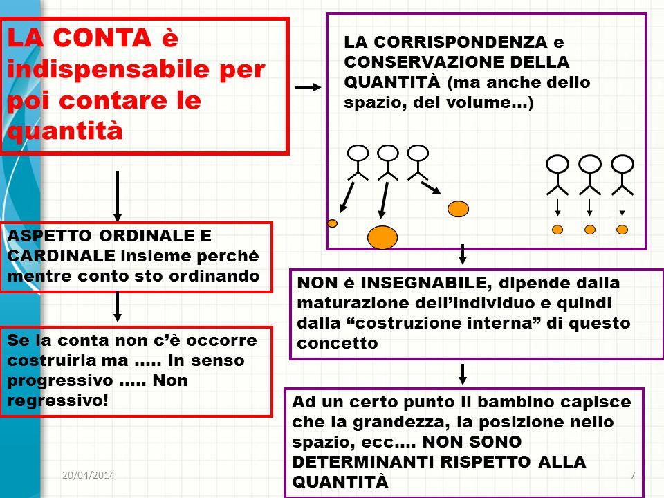 20/04/20147 LA CONTA è indispensabile per poi contare le quantità LA CORRISPONDENZA e CONSERVAZIONE DELLA QUANTITÀ (ma anche dello spazio, del volume…