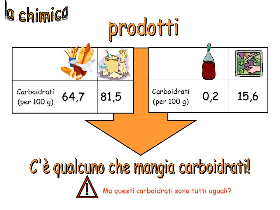Carboidrati (per 100 g) 64,781,5 Carboidrati 0,215,6 Ma questi carboidrati sono tutti uguali