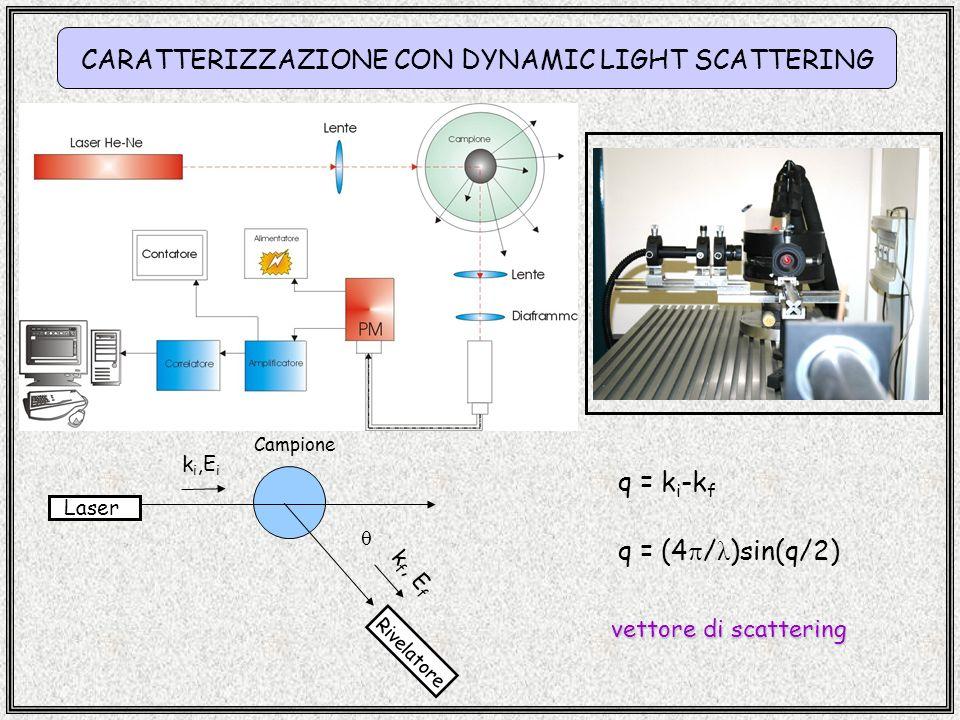 CARATTERIZZAZIONE CON DYNAMIC LIGHT SCATTERING Foto del DLS Laser Campione k i,E i k f, E f Rivelatore q = k i -k f q = (4 / λ )sin(q/2) vettore di sc