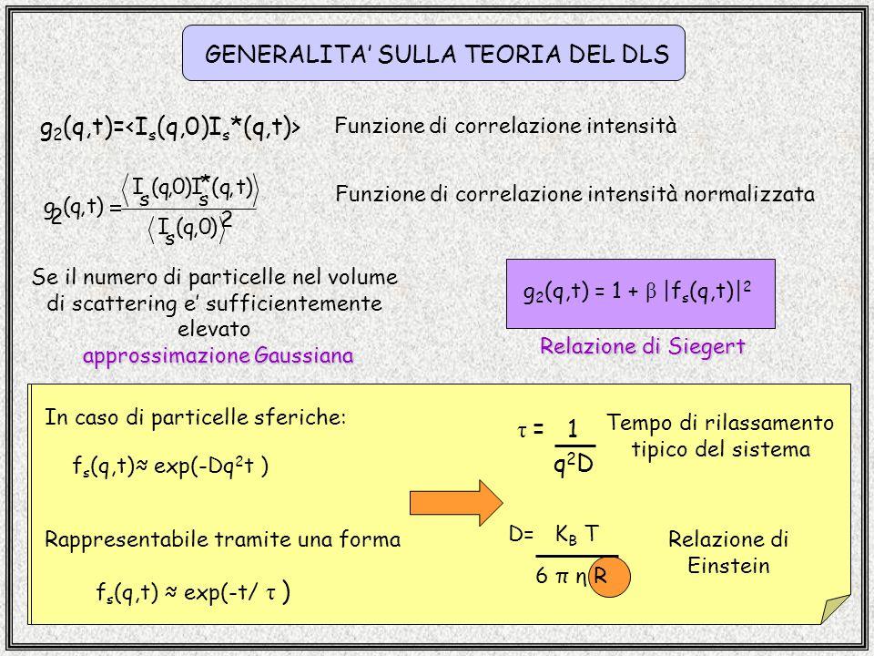 GENERALITA SULLA TEORIA DEL DLS g 2 (q,t)= Funzione di correlazione intensità 2 s * ss 2 ),0q(I )t,q(I)0,q(I )t,q(g Funzione di correlazione intensità normalizzata Se il numero di particelle nel volume di scattering e sufficientemente elevato approssimazione Gaussiana g 2 (q,t) = 1 + β |f s (q,t)| 2 Relazione di Siegert In caso di particelle sferiche: f s (q,t) exp(-Dq 2 t ) Rappresentabile tramite una forma f s (q,t) exp(-t/ τ ) D= K B T 6 π η R τ = 1 q2Dq2D Relazione di Einstein Tempo di rilassamento tipico del sistema