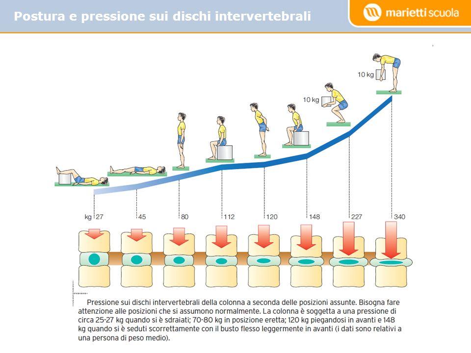 Postura e pressione sui dischi intervertebrali