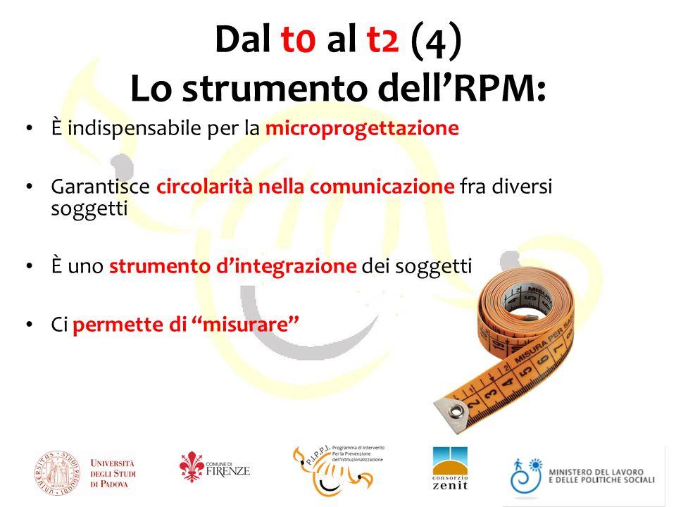 Dal t0 al t2 (4) Lo strumento dellRPM: È indispensabile per la microprogettazione Garantisce circolarità nella comunicazione fra diversi soggetti È uno strumento dintegrazione dei soggetti Ci permette di misurare