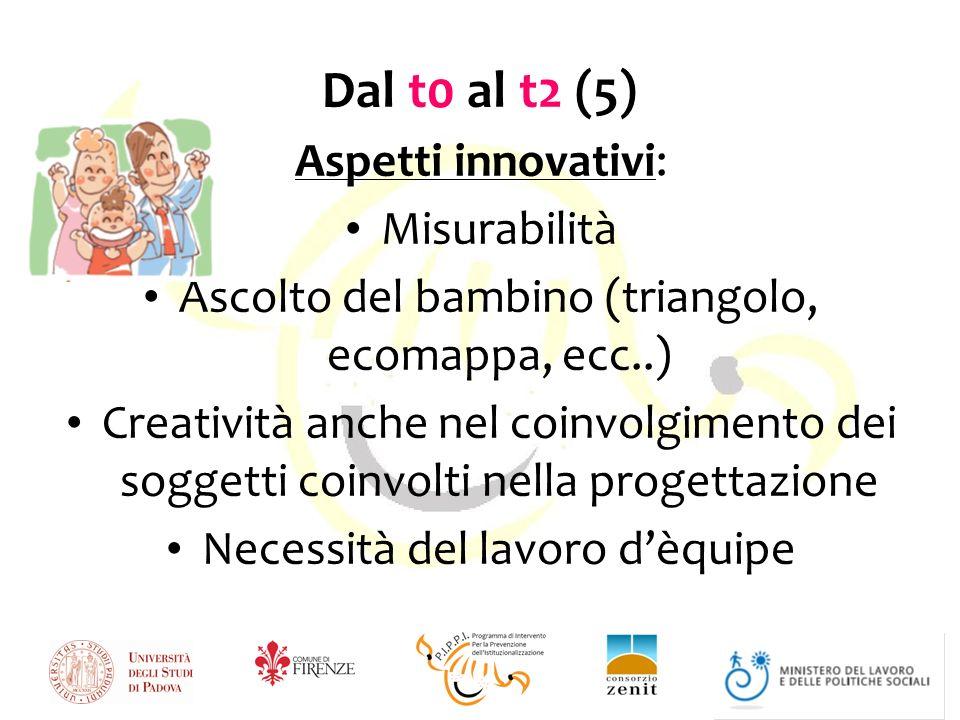 Dal t0 al t2 (5) Aspetti innovativi: Misurabilità Ascolto del bambino (triangolo, ecomappa, ecc..) Creatività anche nel coinvolgimento dei soggetti coinvolti nella progettazione Necessità del lavoro dèquipe