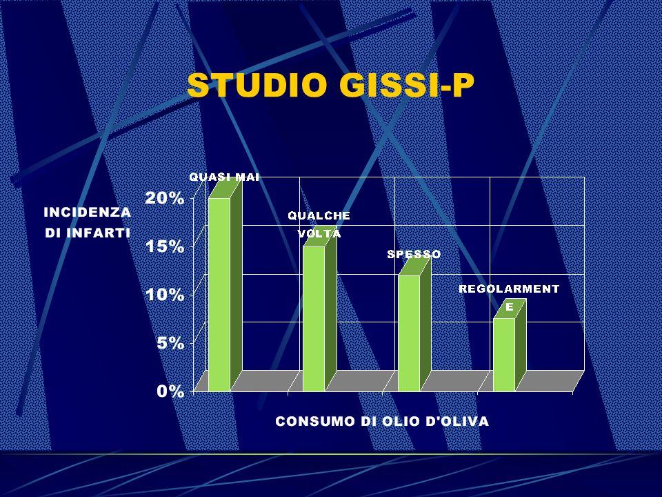 STUDIO GISSI-P