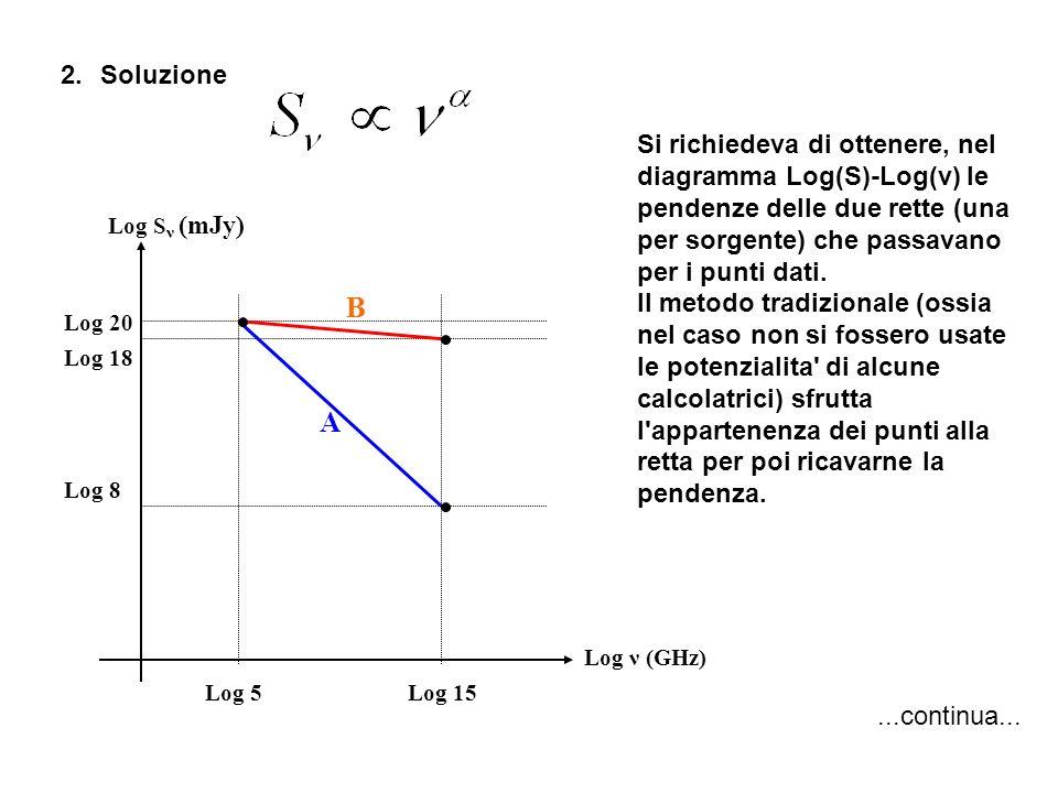2.Soluzione Log ν (GHz) Log S ν (mJy) Log 15Log 5 Log 20 Log 18 Log 8 A B Si richiedeva di ottenere, nel diagramma Log(S)-Log(ν) le pendenze delle due