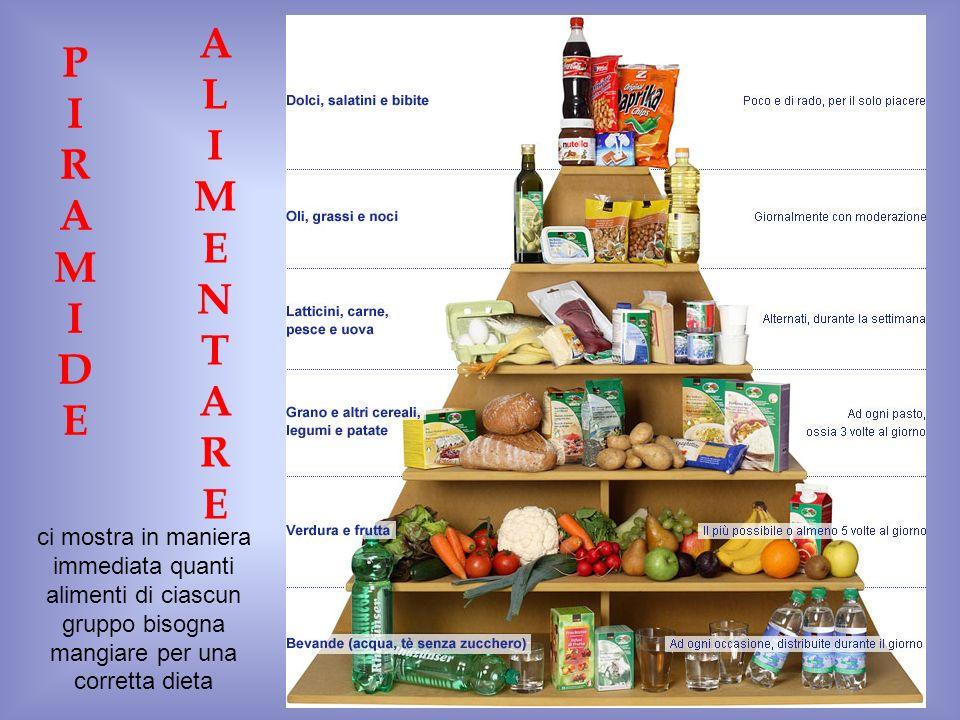 PIRAMIDEPIRAMIDE ALIMENTAREALIMENTARE ci mostra in maniera immediata quanti alimenti di ciascun gruppo bisogna mangiare per una corretta dieta