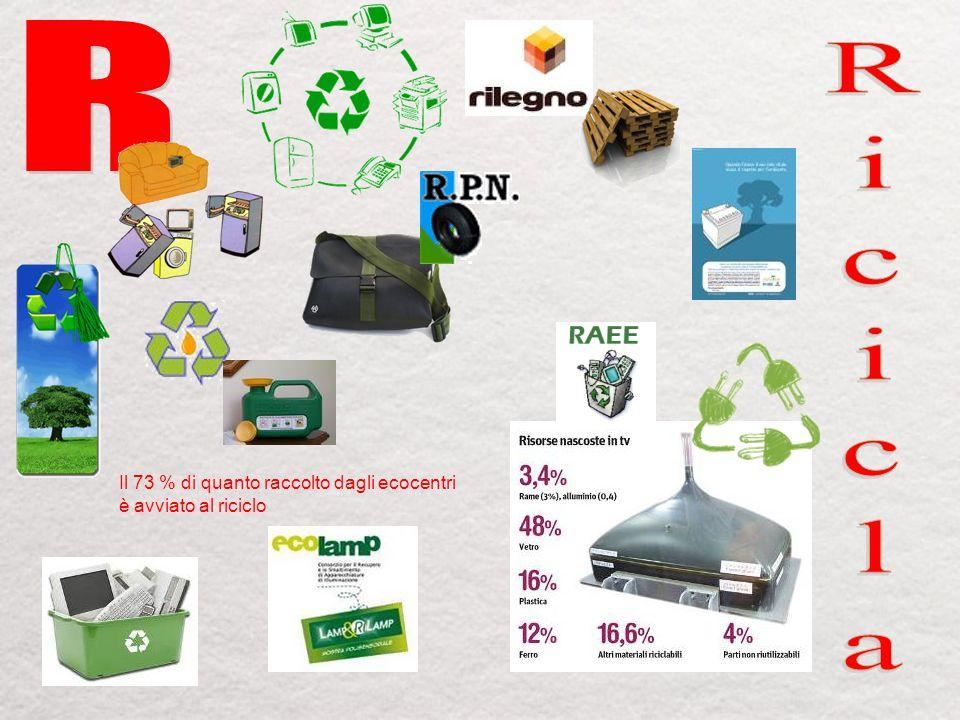 Il 73 % di quanto raccolto dagli ecocentri è avviato al riciclo