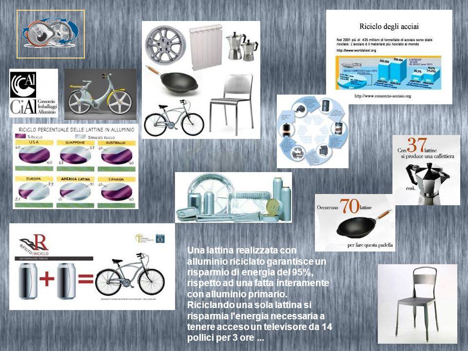 Una lattina realizzata con alluminio riciclato garantisce un risparmio di energia del 95%, rispetto ad una fatta interamente con alluminio primario.