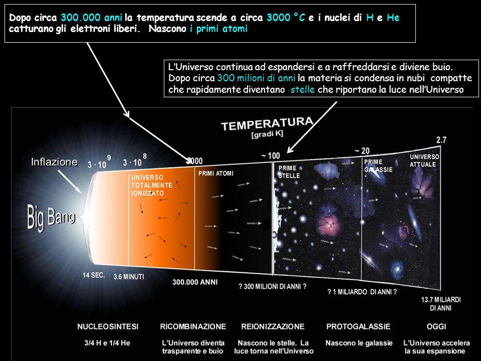Espansione di 10 -30 in 10 -35 secondi Dopo circa 300.000 anni la temperatura scende a circa 3000 °C e i nuclei di H e He catturano gli elettroni liberi.