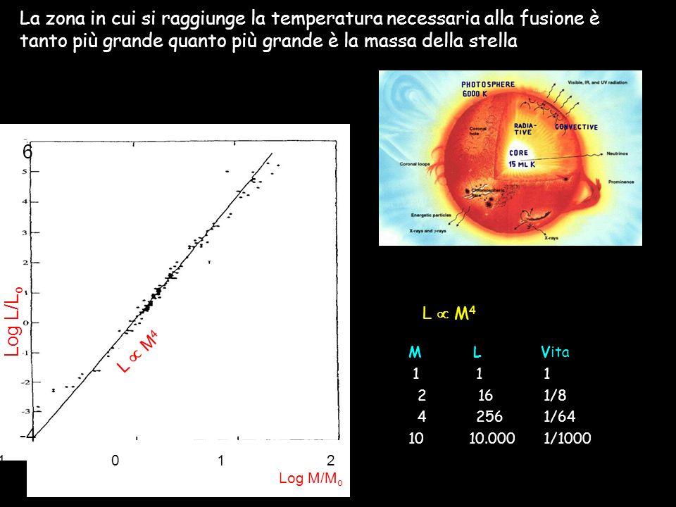 20/04/201416 La zona in cui si raggiunge la temperatura necessaria alla fusione è tanto più grande quanto più grande è la massa della stella -1 0 1 2 Log M/M o Log L/L o 6 -4 L M 4 M L Vita 11 1 2 161/8 42561/64 10 10.0001/1000