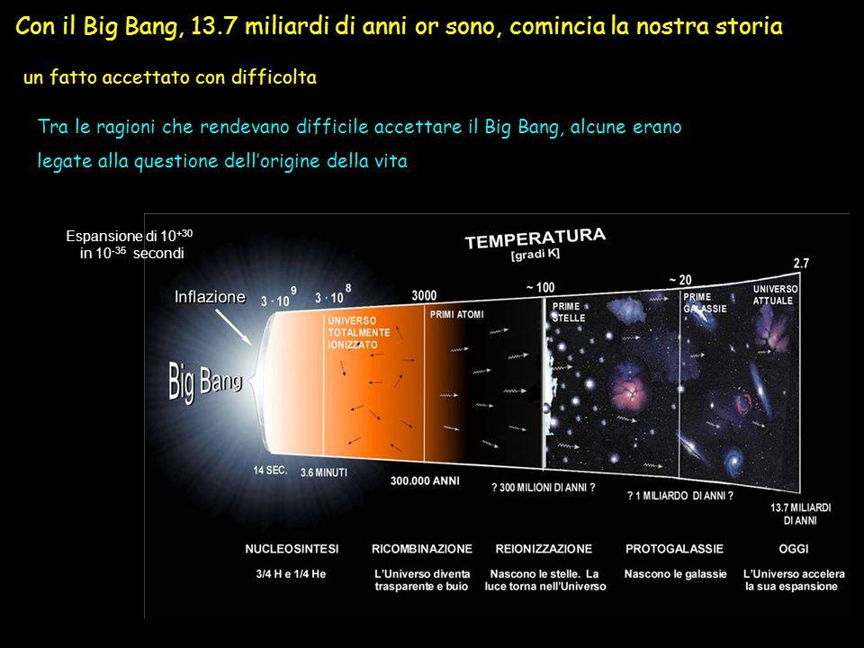 Con il Big Bang, 13.7 miliardi di anni or sono, comincia la nostra storia un fatto accettato con difficolta Tra le ragioni che rendevano difficile accettare il Big Bang, alcune erano legate alla questione dellorigine della vita Espansione di 10 +30 in 10 -35 secondi