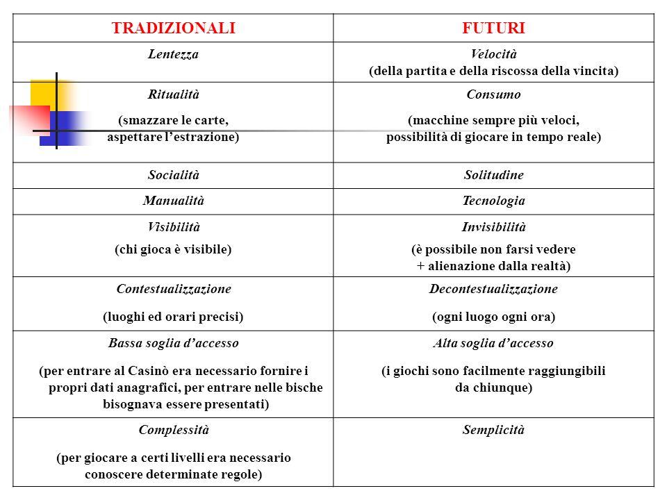 PROFILING DEL GIOCATORE ITALIANO Ricerca Eurisko del 2005: 35 – 64 anni (per il 52% dei giocatori); predominanza maschile (54%); Titolo di Studio Medie Inferiori (41%); disoccupati, lavoratori precari e meno abbienti; abitanti del Nord Italia (42%).