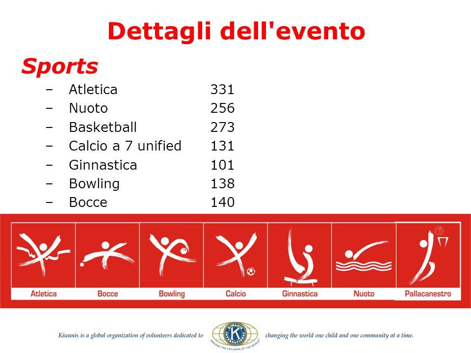 Sports –Atletica331 –Nuoto256 –Basketball273 –Calcio a 7 unified 131 –Ginnastica 101 –Bowling 138 –Bocce 140 Dettagli dell evento