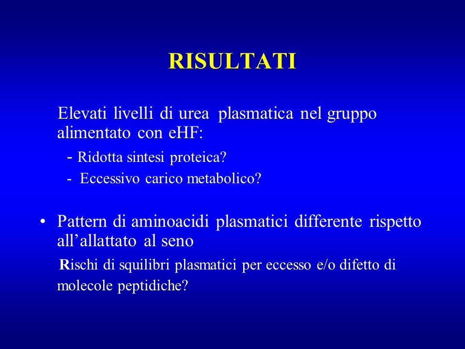 RISULTATI Elevati livelli di urea plasmatica nel gruppo alimentato con eHF: - Ridotta sintesi proteica.