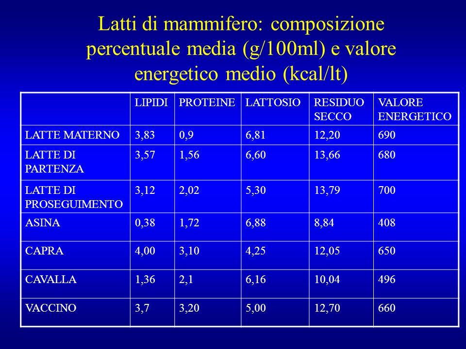 Latti di mammifero: composizione percentuale media (g/100ml) e valore energetico medio (kcal/lt) LIPIDIPROTEINELATTOSIORESIDUO SECCO VALORE ENERGETICO LATTE MATERNO3,830,96,8112,20690 LATTE DI PARTENZA 3,571,566,6013,66680 LATTE DI PROSEGUIMENTO 3,122,025,3013,79700 ASINA0,381,726,888,84408 CAPRA4,003,104,2512,05650 CAVALLA1,362,16,1610,04496 VACCINO3,73,205,0012,70660