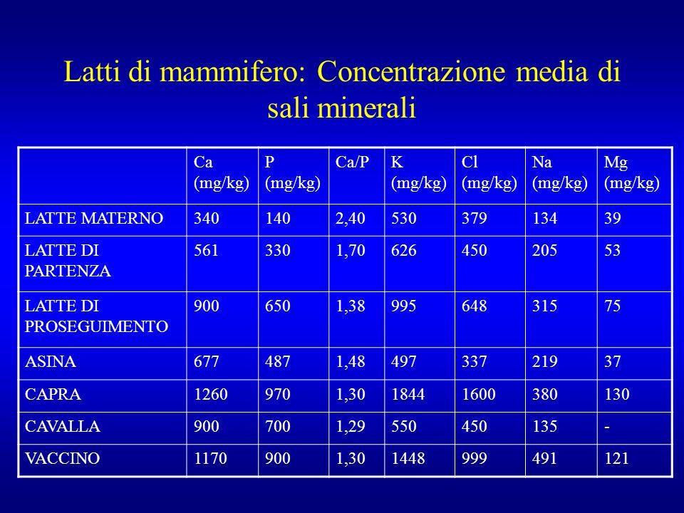 Latti di mammifero: Concentrazione media di sali minerali Ca (mg/kg) P (mg/kg) Ca/PK (mg/kg) Cl (mg/kg) Na (mg/kg) Mg (mg/kg) LATTE MATERNO3401402,4053037913439 LATTE DI PARTENZA 5613301,7062645020553 LATTE DI PROSEGUIMENTO 9006501,3899564831575 ASINA6774871,4849733721937 CAPRA12609701,3018441600380130 CAVALLA9007001,29550450135- VACCINO11709001,301448999491121