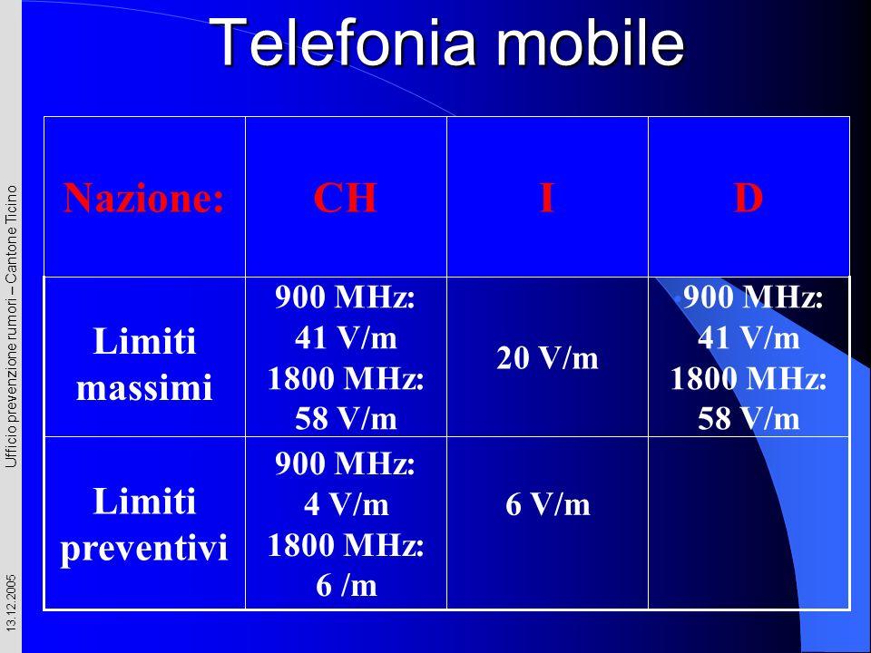 Ufficio prevenzione rumori – Cantone Ticino 13.12.2005 Telefonia mobile 6 V/m 900 MHz: 4 V/m 1800 MHz: 6 /m Limiti preventivi 900 MHz: 41 V/m 1800 MHz