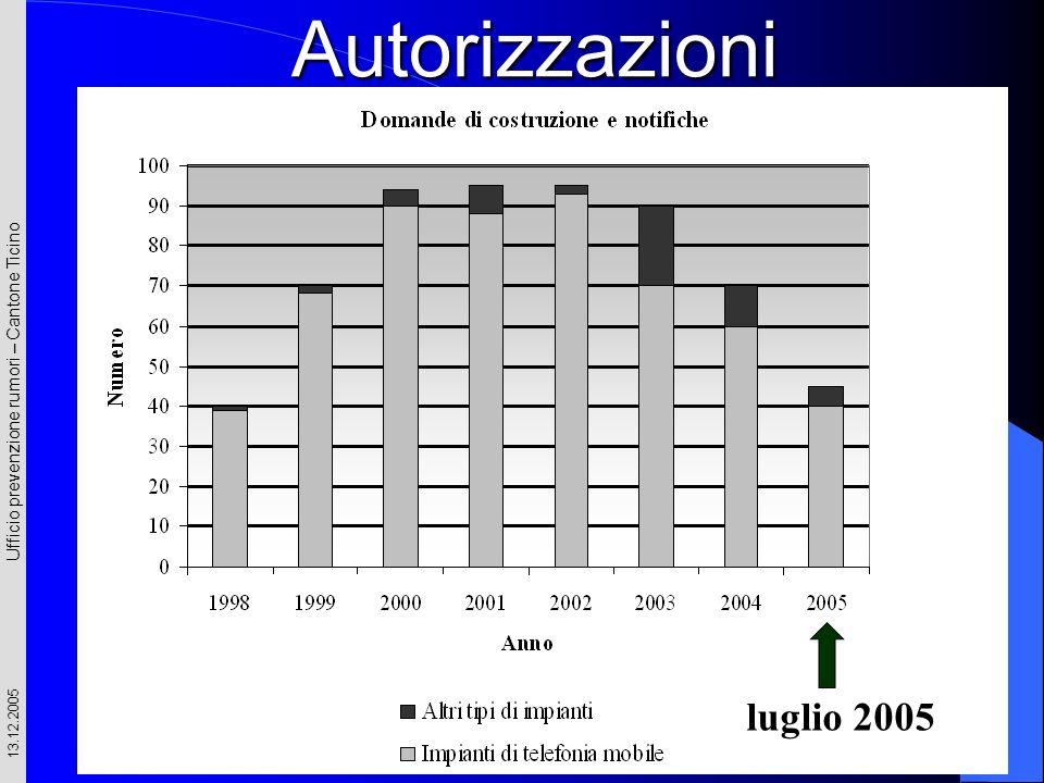 Ufficio prevenzione rumori – Cantone Ticino 13.12.2005 Autorizzazioni luglio 2005
