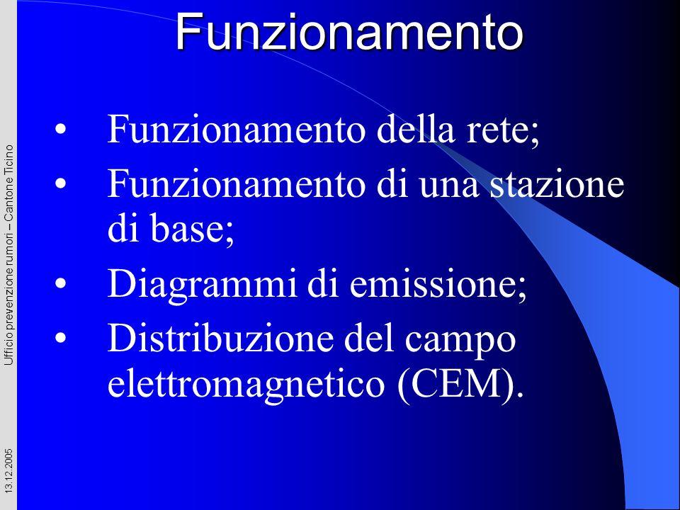 Ufficio prevenzione rumori – Cantone Ticino 13.12.2005 Funzionamento Funzionamento della rete; Funzionamento di una stazione di base; Diagrammi di emi