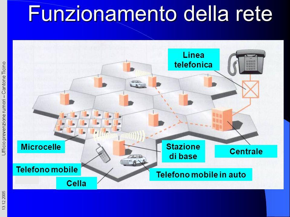 Ufficio prevenzione rumori – Cantone Ticino 13.12.2005 Linea telefonica Centrale Stazione di base Telefono mobile in auto Cella Microcelle Telefono mo