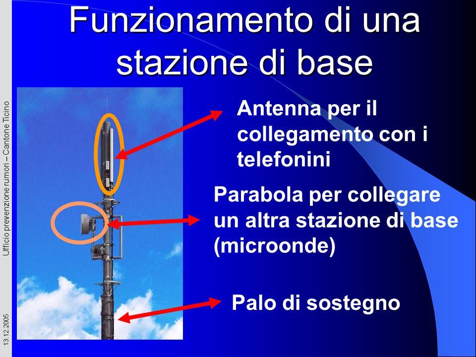 Ufficio prevenzione rumori – Cantone Ticino 13.12.2005 Antenna per il collegamento con i telefonini Palo di sostegno Funzionamento di una stazione di